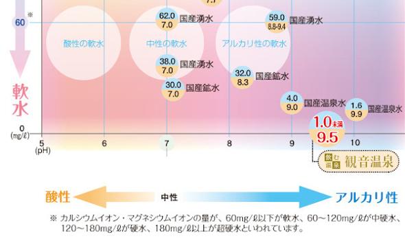 アルカリ 硬度 グラフ